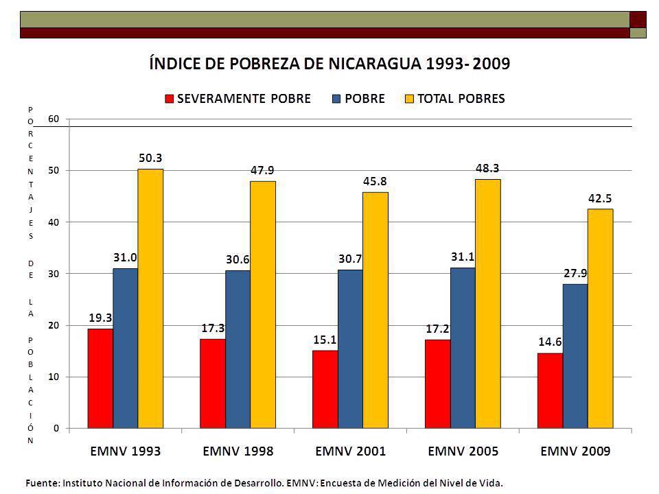 Centroamérica Pronósticos económicos 2010 PaísGuatemalaHondurasEl SalvadorNicaraguaCosta RicaPanamá Oficial 2.6% FMI (Abril) 2.5%2.0%1.0%1.8%3.5%5.0% COPADES 1.9%2.5%1.5%3.8%3.5%4.0%