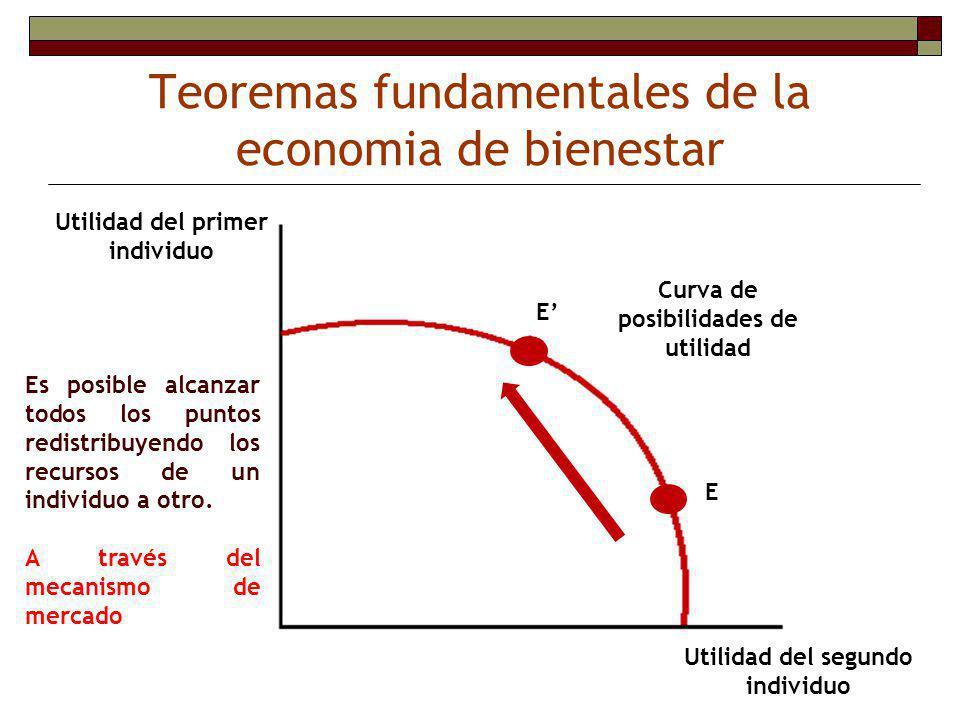 Teoremas fundamentales de la economia de bienestar Primer teorema Las asignaciones de los recursos que tienen la propiedad de no poder mejorar el bienestar de una persona sin empeorar el de alguna otra se denominan asignaciones eficientes en el sentido de Pareto (u optimas en el sentido de Pareto).