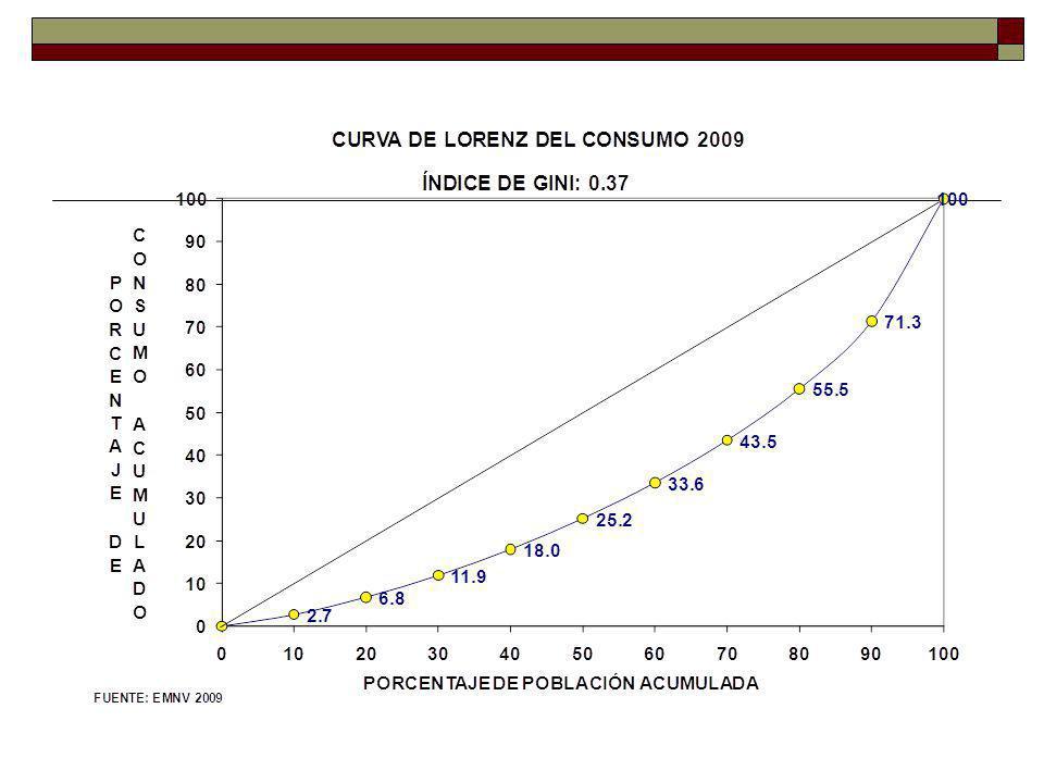 CENTROAMÉRICA: PIB NOMINAL (Composición porcentual) 2000 2012 PIB total : US$71,006 millones PIB total : US$180,559 millones
