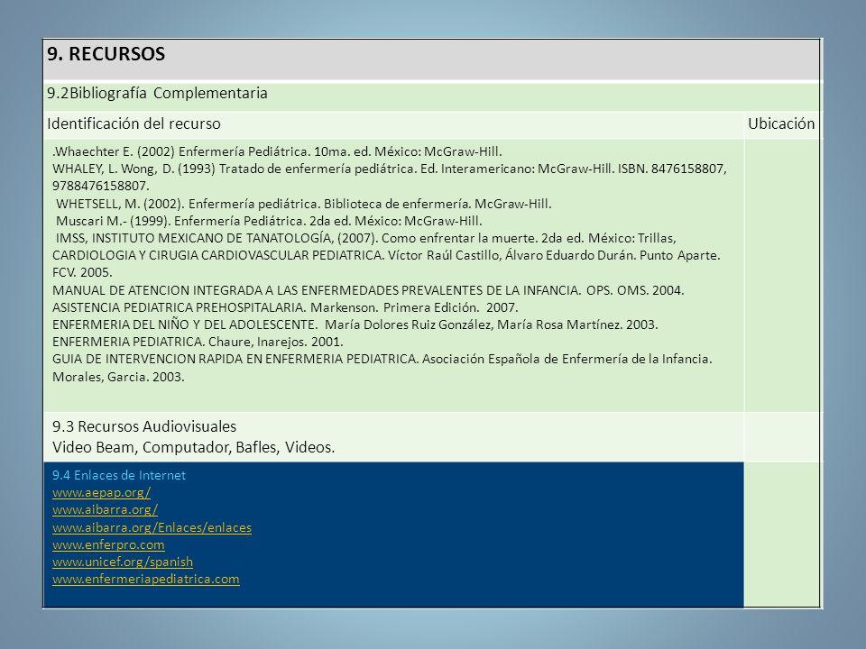 9. RECURSOS 9.2Bibliografía Complementaria Identificación del recursoUbicación.Whaechter E. (2002) Enfermería Pediátrica. 10ma. ed. México: McGraw-Hil