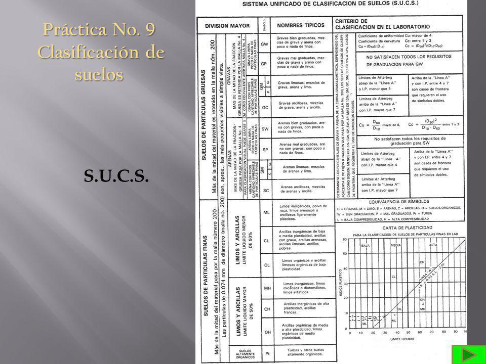 Práctica No. 9 Clasificación de suelos S.U.C.S.