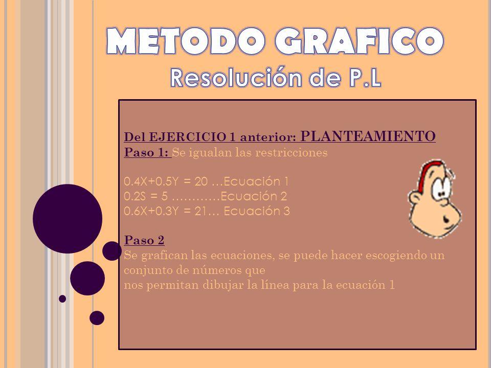 Del EJERCICIO 1 anterior: PLANTEAMIENTO Paso 1: Se igualan las restricciones 0.4X+0.5Y = 20 …Ecuación 1 0.2S = 5 …………Ecuación 2 0.6X+0.3Y = 21… Ecuaci