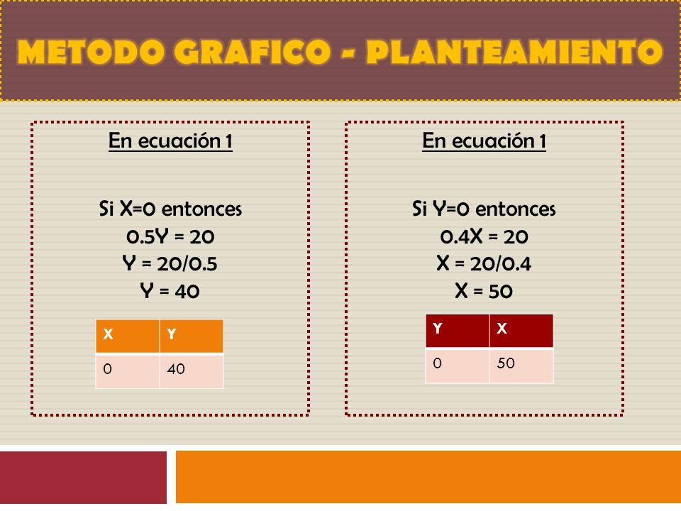 En ecuación 1 Si X=0 entonces 0.5Y = 20 Y = 20/0.5 Y = 40 XY 040 En ecuación 1 Si Y=0 entonces 0.4X = 20 X = 20/0.4 X = 50 YX 050