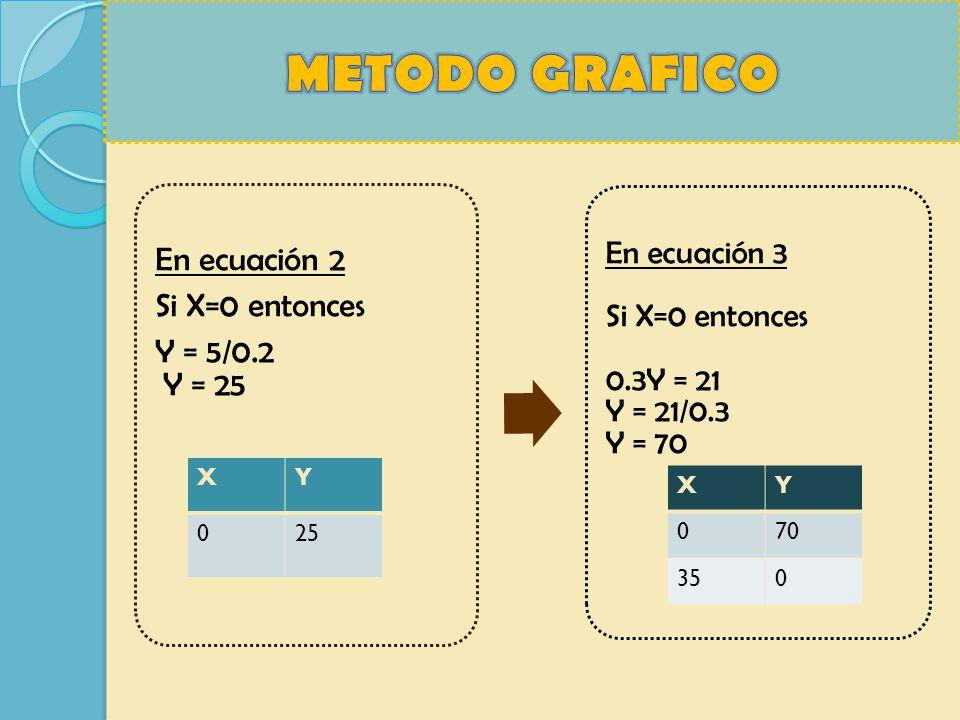 En ecuación 2 Si X=0 entonces Y = 5/0.2 Y = 25 En ecuación 3 Si X=0 entonces 0.3Y = 21 Y = 21/0.3 Y = 70 XY 025 XY 070 350