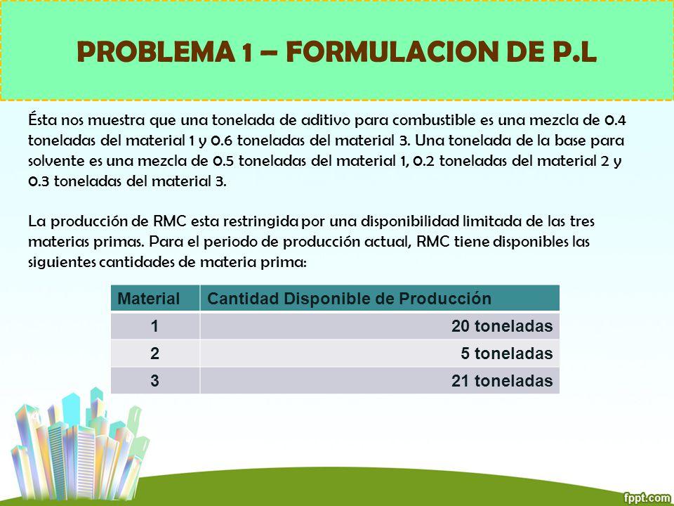 PROBLEMA 1 – FORMULACION DE P.L Ésta nos muestra que una tonelada de aditivo para combustible es una mezcla de 0.4 toneladas del material 1 y 0.6 tone