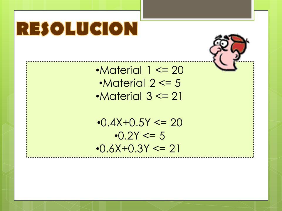 Material 1 <= 20 Material 2 <= 5 Material 3 <= 21 0.4X+0.5Y <= 20 0.2Y <= 5 0.6X+0.3Y <= 21