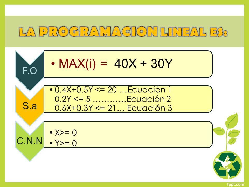 METODO GRAFICO PROBLEMA 2 Definición: El método gráfico se utiliza para la solución de problemas de PL, representando geométricamente a las restricciones, condiciones técnicas y el objetivo.