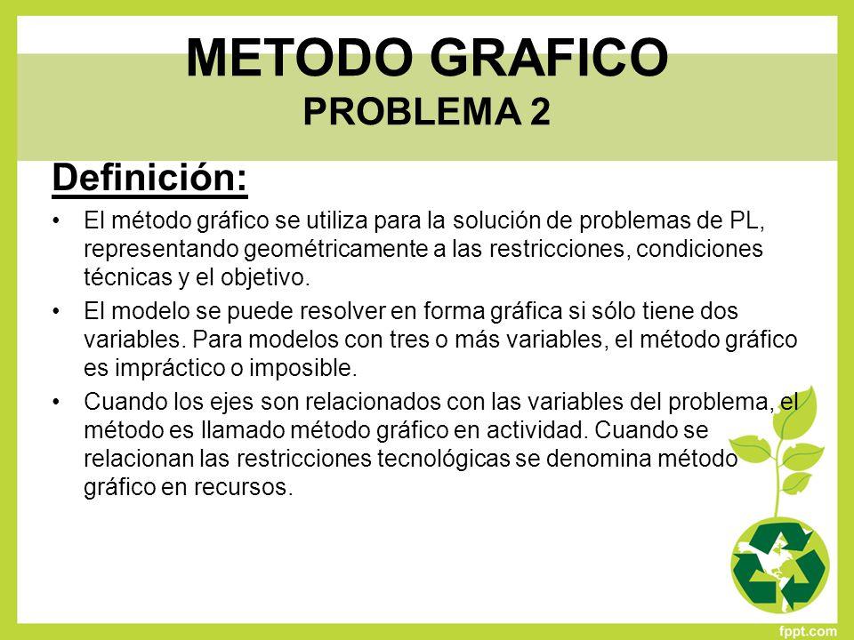 METODO GRAFICO PROBLEMA 2 Definición: El método gráfico se utiliza para la solución de problemas de PL, representando geométricamente a las restriccio