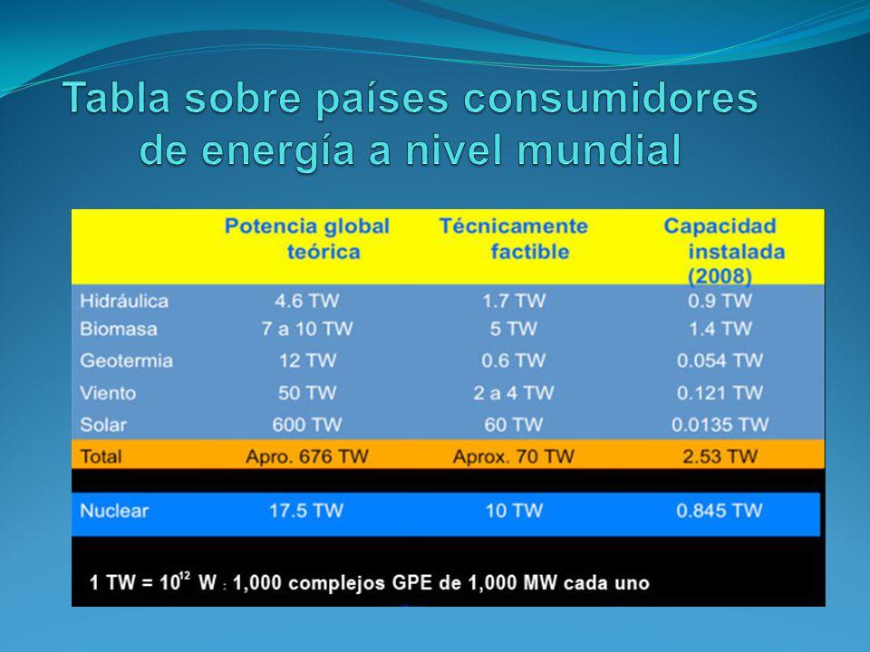 En una central hidroeléctrica se utiliza energía hidráulica para la generación de energía eléctrica.
