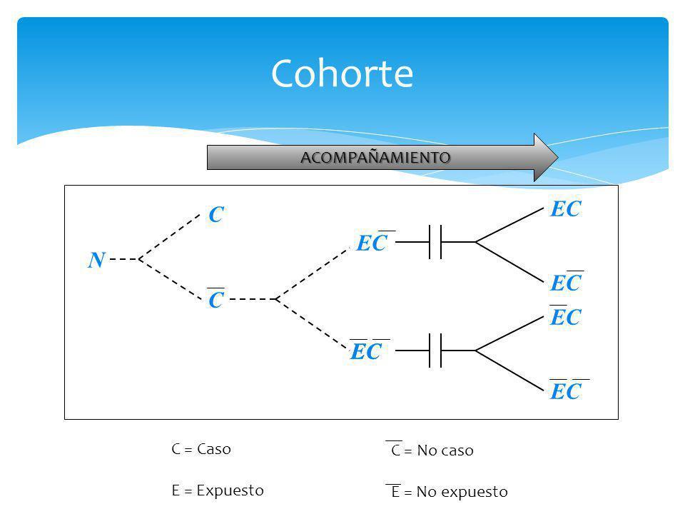 Cohorte N C C EC C = Caso E = Expuesto C = No caso E = No expuesto ACOMPAÑAMIENTO