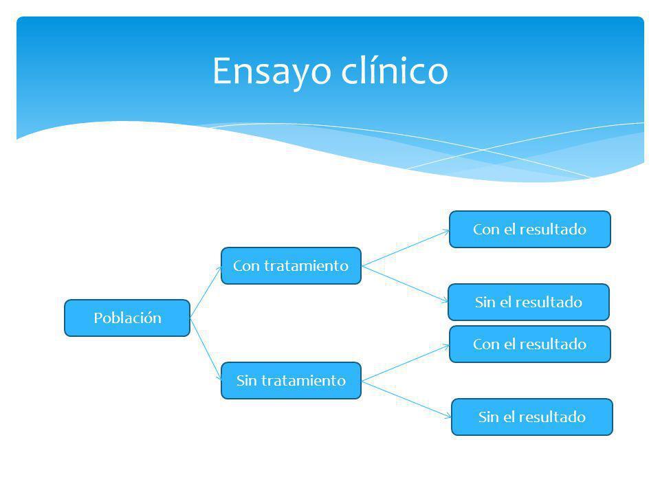 Ensayo clínico Población Sin tratamiento Con tratamiento Sin el resultado Con el resultado Sin el resultado Con el resultado