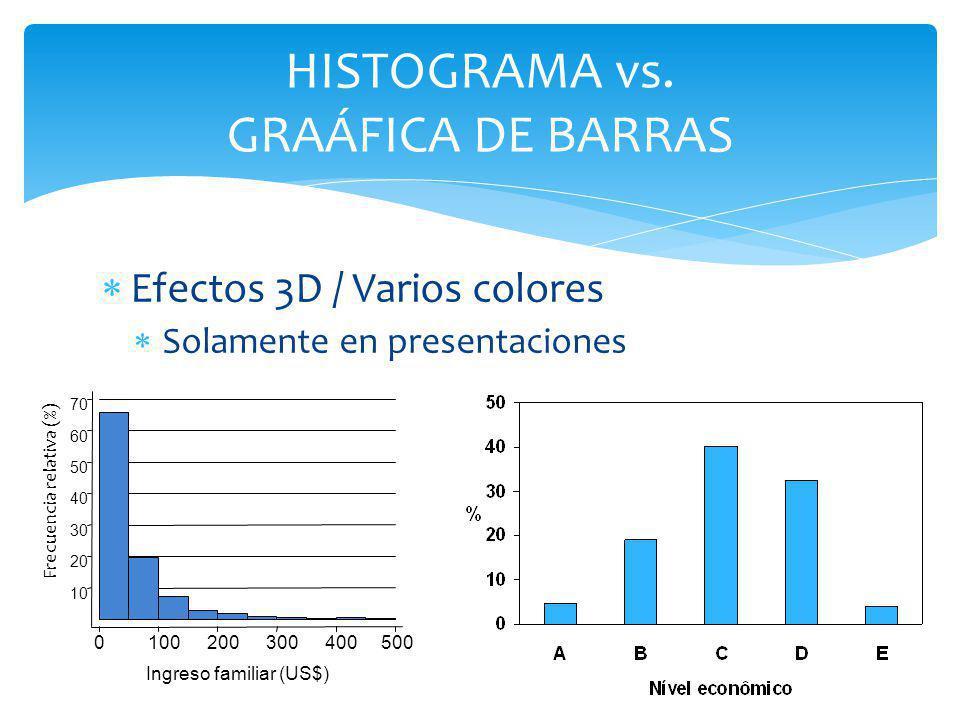 HISTOGRAMA vs. GRAÁFICA DE BARRAS Efectos 3D / Varios colores Solamente en presentaciones Frecuencia relativa (%) Ingreso familiar (US$) 0100200300400