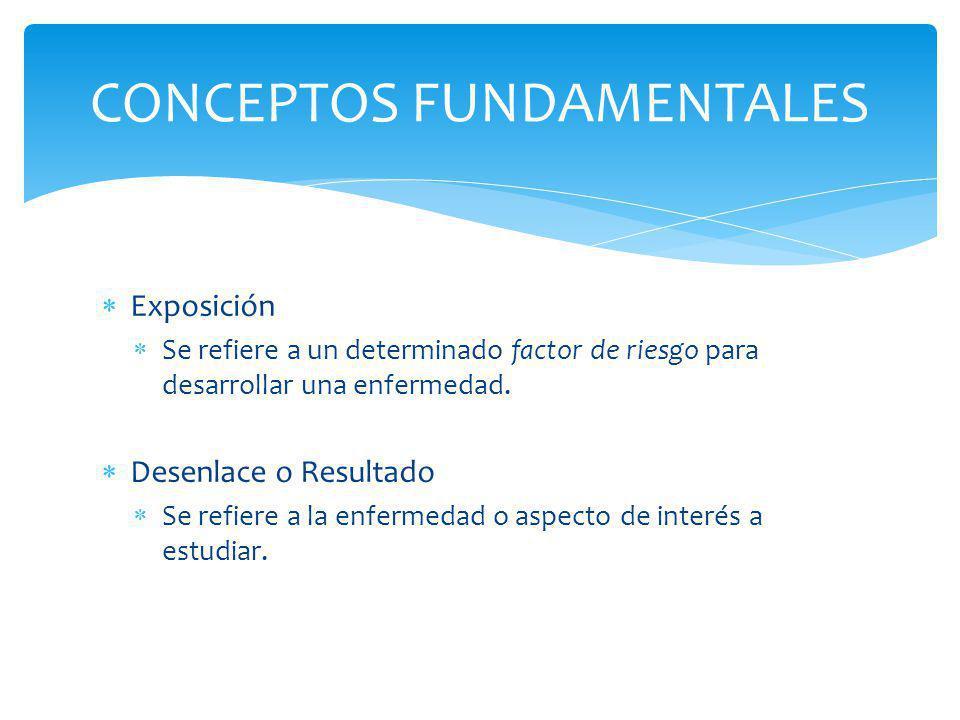 OBSERVACIONALES OBSERVACIONALES Transversal: la enfermedad está ASOCIADA con la exposición en un grupo de individuos en un determinado momento.