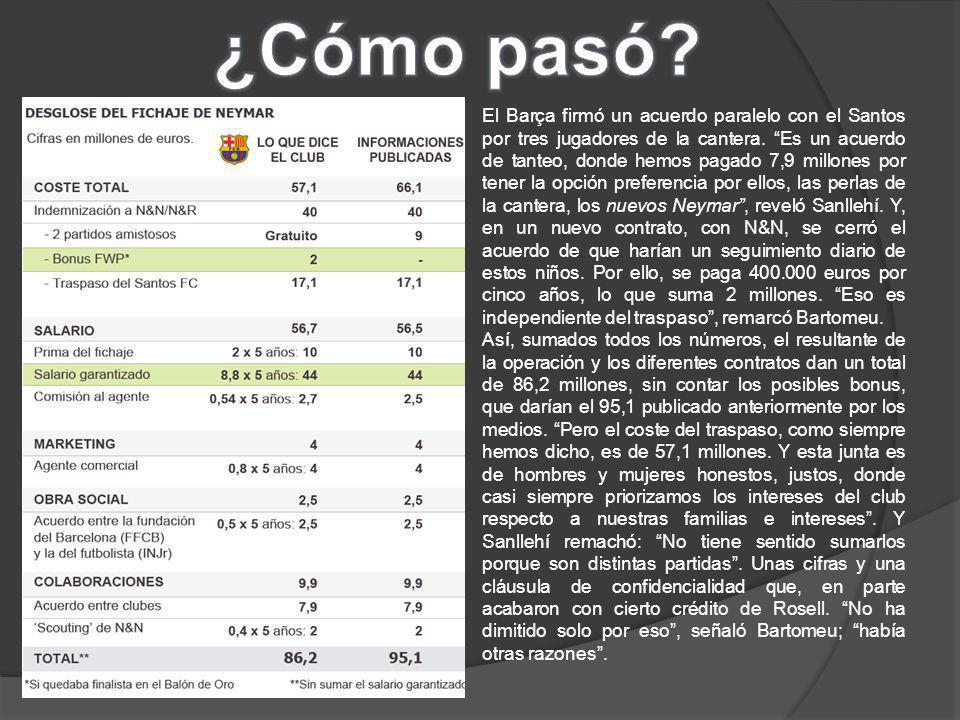 1.Barcelona pagó por el fichaje de Neymar Da Silva Santos 95 millones de euros y no los 57 que declaró oficialmente el presidente Sandro Rosell.