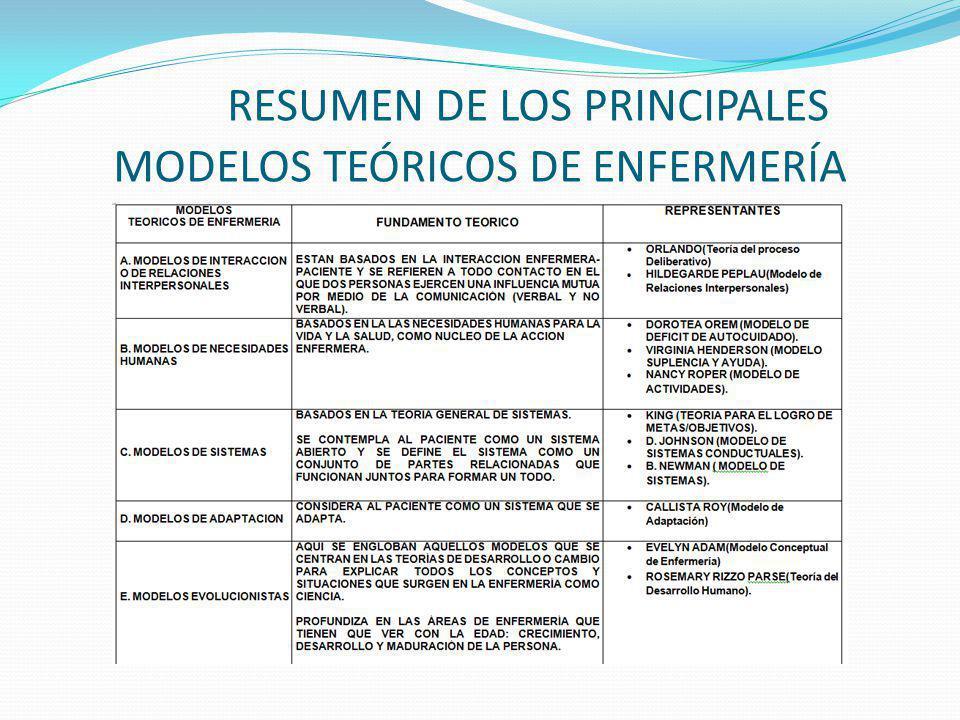 RESUMEN DE LOS PRINCIPALES MODELOS TEÓRICOS DE ENFERMERÍA