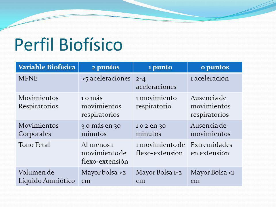 Perfil Biofísico Variable Biofísica2 puntos1 punto0 puntos MFNE>5 aceleraciones2-4 aceleraciones 1 aceleración Movimientos Respiratorios 1 o más movim