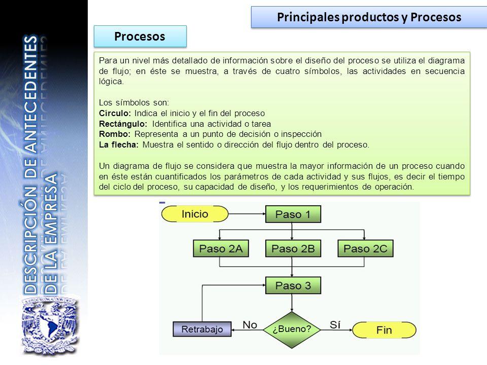 Principales productos y Procesos Para un nivel más detallado de información sobre el diseño del proceso se utiliza el diagrama de flujo; en éste se mu