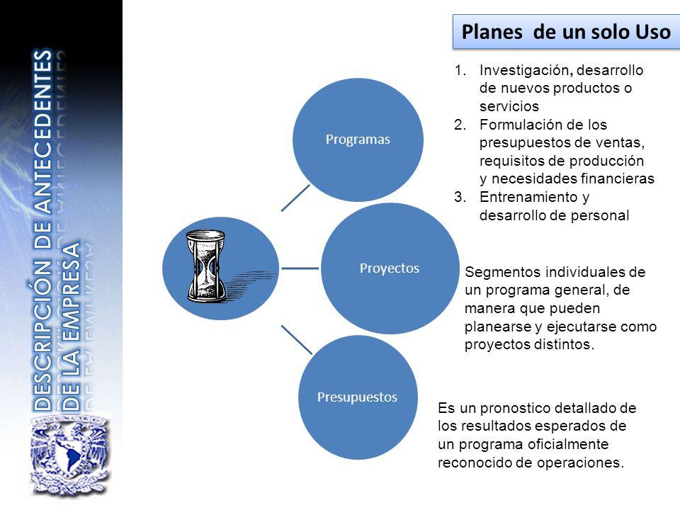 Programas Proyectos Presupuestos 1.Investigación, desarrollo de nuevos productos o servicios 2.Formulación de los presupuestos de ventas, requisitos d