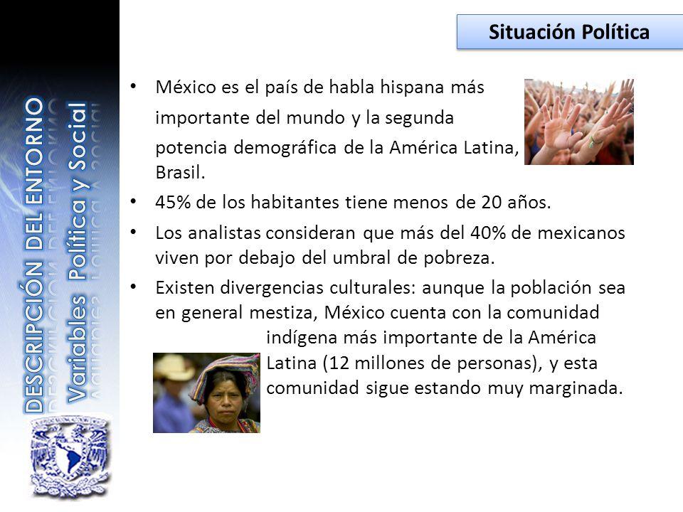 México es el país de habla hispana más importante del mundo y la segunda potencia demográfica de la América Latina, después de Brasil. 45% de los habi