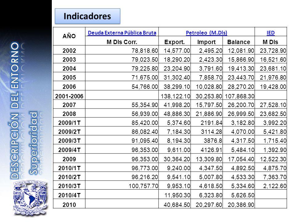 AÑO Deuda Externa Pública BrutaPetroleo (M.Dls)IED M Dls Corr.Export.ImportBalanceM Dls 200278,818.6014,577.002,495.2012,081.9023,728.90 200379,023.50