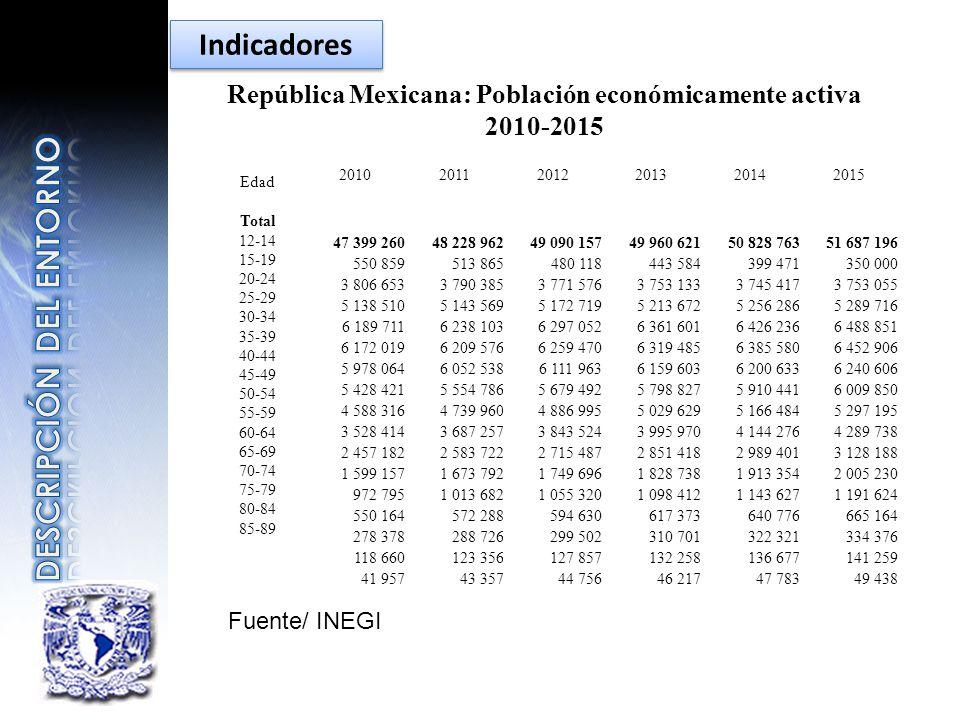 República Mexicana: Población económicamente activa 2010-2015 Edad Total 12-14 15-19 20-24 25-29 30-34 35-39 40-44 45-49 50-54 55-59 60-64 65-69 70-74