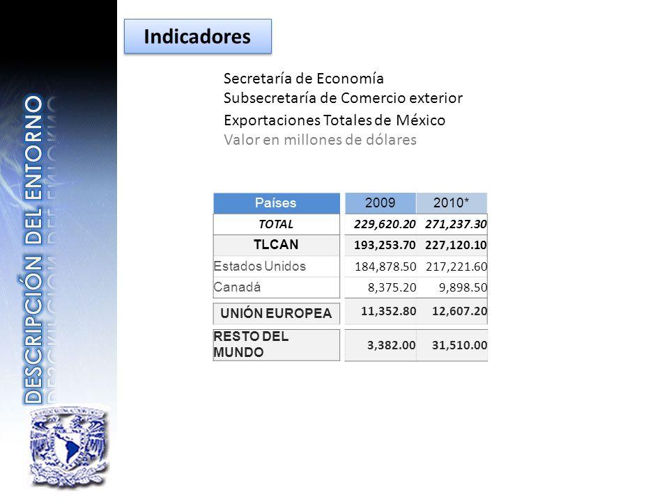 Secretaría de Economía Subsecretaría de Comercio exterior Exportaciones Totales de México Valor en millones de dólares Países TOTAL TLCAN Estados Unid