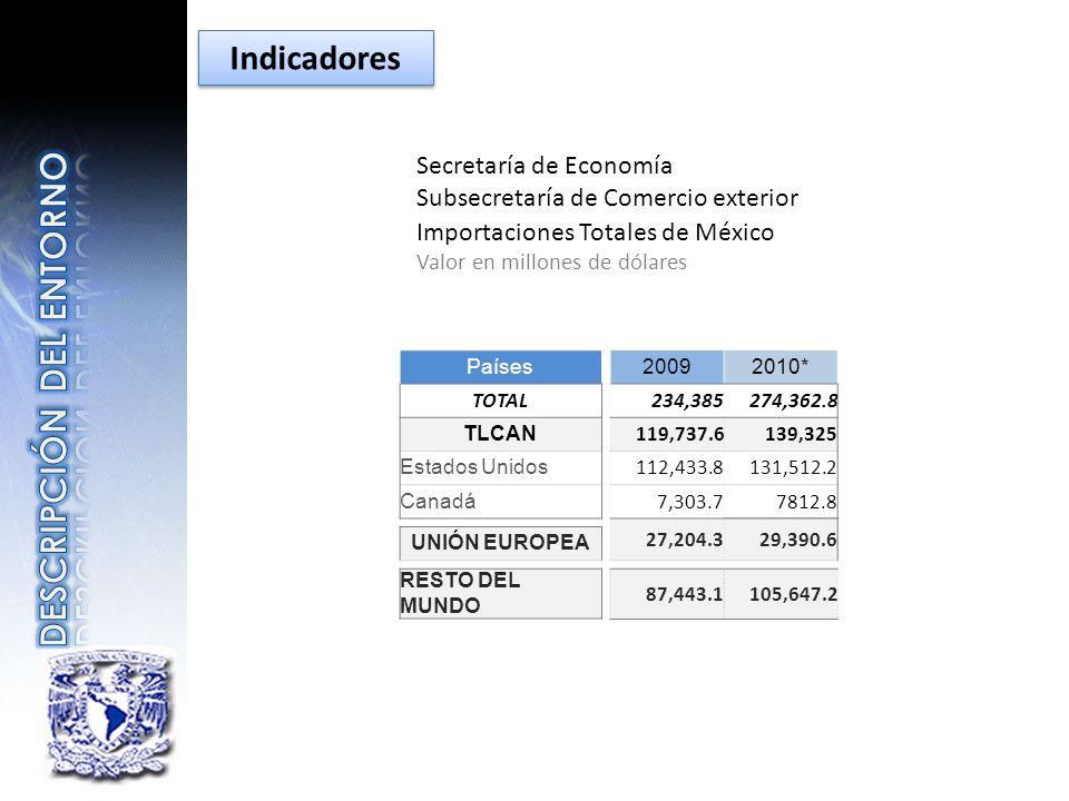 Secretaría de Economía Subsecretaría de Comercio exterior Importaciones Totales de México Valor en millones de dólares Países TOTAL TLCAN Estados Unid