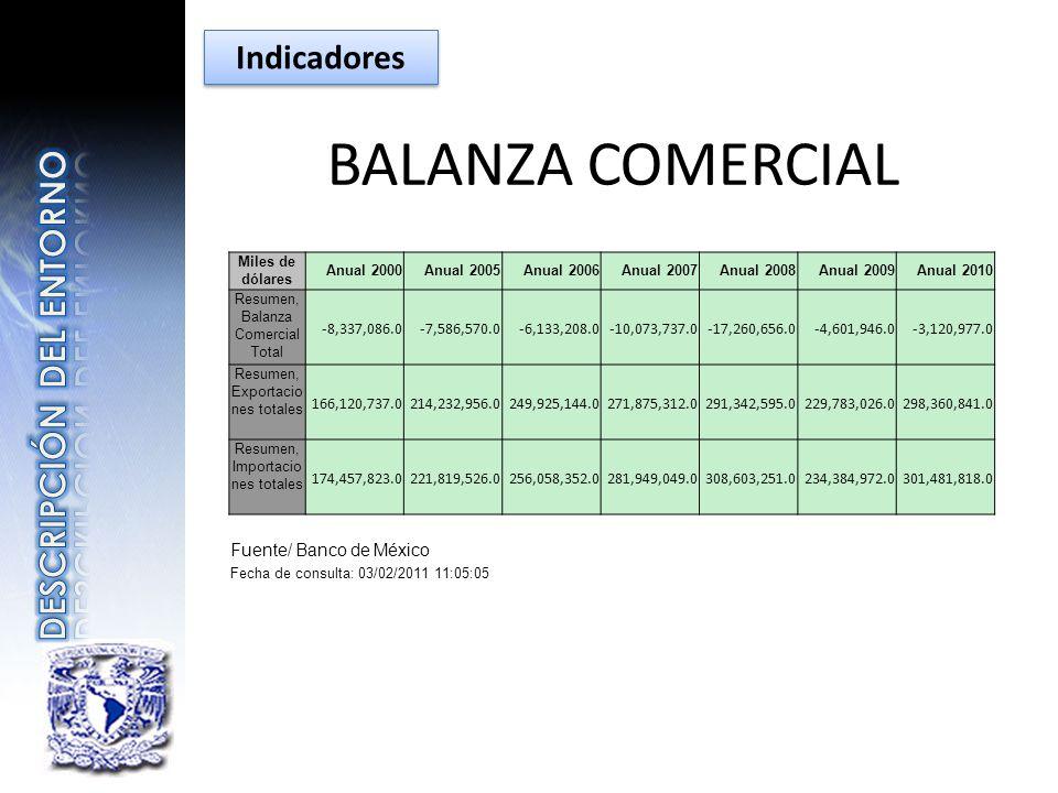 BALANZA COMERCIAL Miles de dólares Anual 2000Anual 2005Anual 2006Anual 2007Anual 2008Anual 2009Anual 2010 Resumen, Balanza Comercial Total -8,337,086.