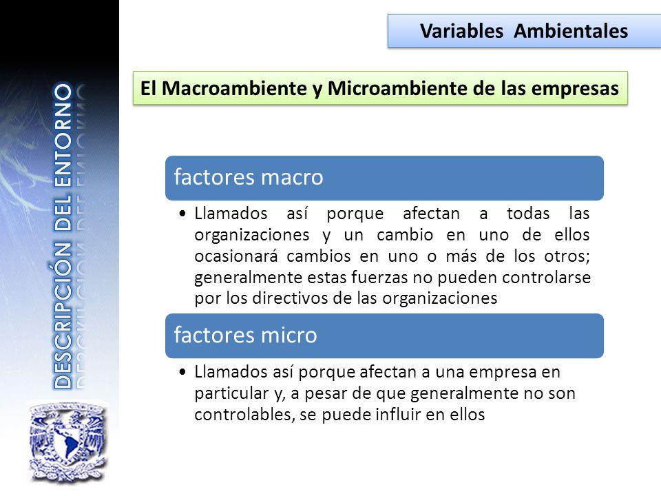 factores macro Llamados así porque afectan a todas las organizaciones y un cambio en uno de ellos ocasionará cambios en uno o más de los otros; genera