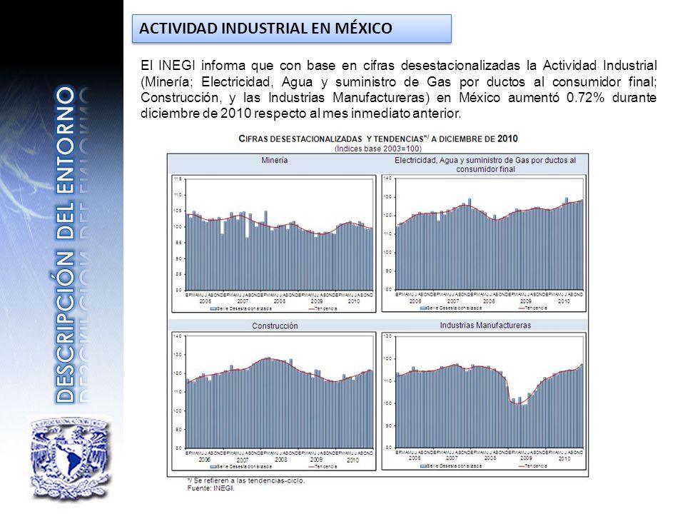 ACTIVIDAD INDUSTRIAL EN MÉXICO El INEGI informa que con base en cifras desestacionalizadas la Actividad Industrial (Minería; Electricidad, Agua y sumi