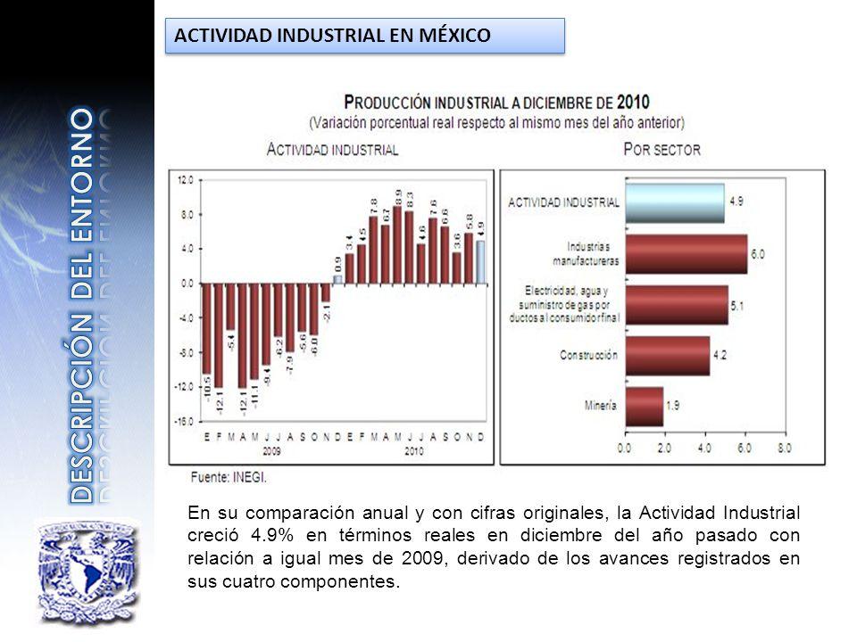En su comparación anual y con cifras originales, la Actividad Industrial creció 4.9% en términos reales en diciembre del año pasado con relación a igu
