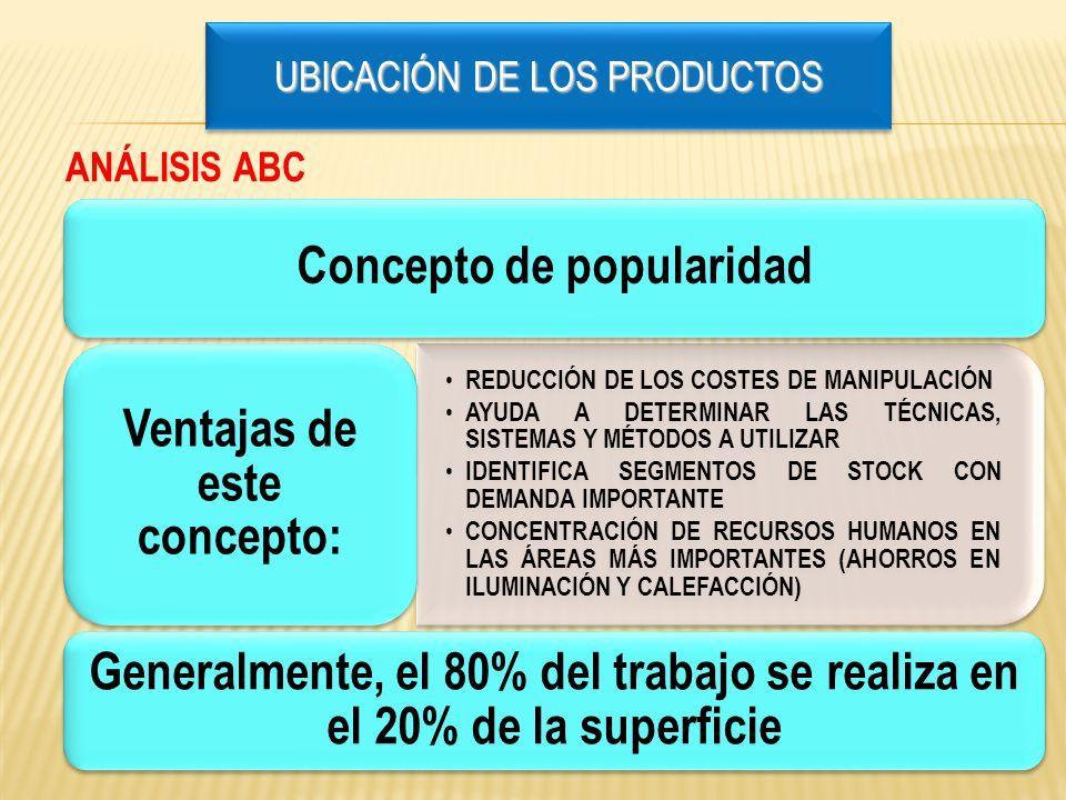 Concepto de popularidad REDUCCIÓN DE LOS COSTES DE MANIPULACIÓN AYUDA A DETERMINAR LAS TÉCNICAS, SISTEMAS Y MÉTODOS A UTILIZAR IDENTIFICA SEGMENTOS DE