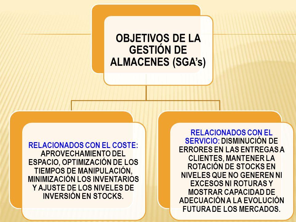 OBJETIVOS DE LA GESTIÓN DE ALMACENES (SGAs) RELACIONADOS CON EL COSTE: APROVECHAMIENTO DEL ESPACIO, OPTIMIZACIÓN DE LOS TIEMPOS DE MANIPULACIÓN, MINIM