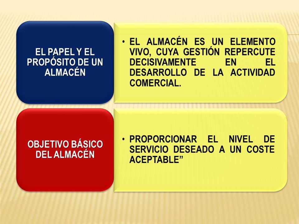 UN SISTEMA DE GESTIÓN EFICAZ DEL ALMACÉN SE CARACTERIZA POR: AUMENTA LA CAPACIDAD DEL ALMACÉN (MAXIMIZACIÓN DEL ESPACIO EN TÉRMINOS CÚBICOS) AUMENTA LA PRODUCTIVIDA D DEL ALMACÉN (MINIMIZACIÓN DE LAS OPERACIONES DE MANIPULACIÓN) MEJORA LA CALIDAD DE SERVICIO DEL ALMACÉN