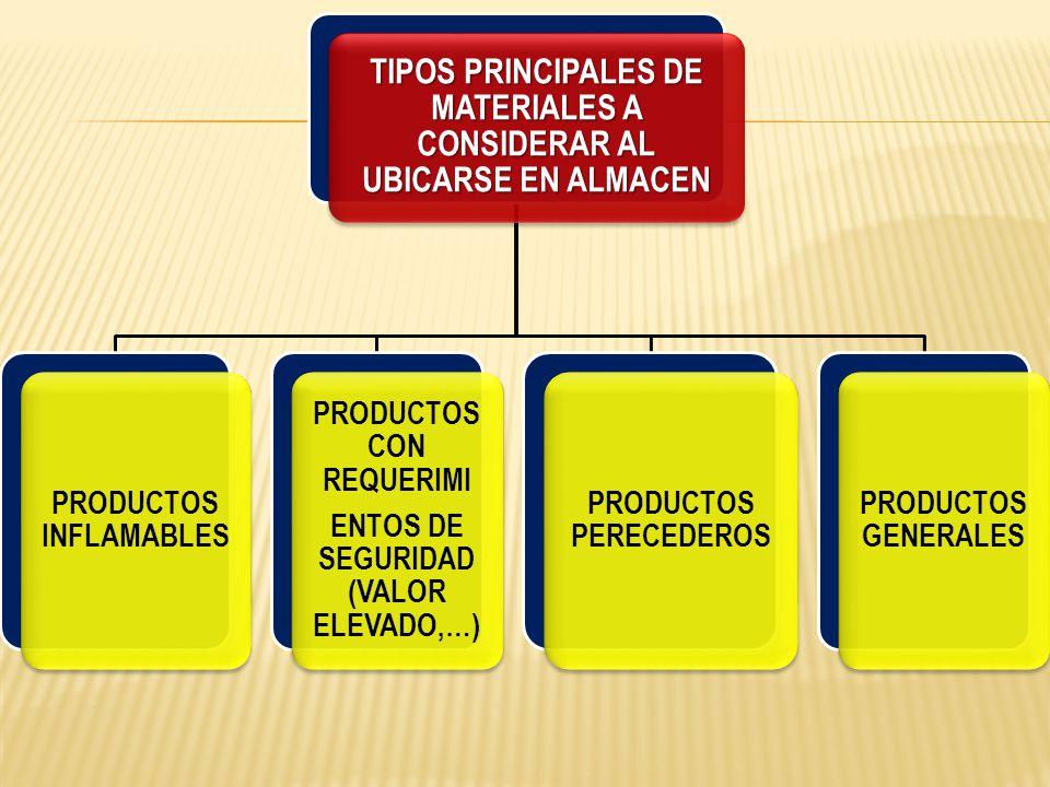 TIPOS PRINCIPALES DE MATERIALES A CONSIDERAR AL UBICARSE EN ALMACEN PRODUCTOS INFLAMABLES PRODUCTOS CON REQUERIMI ENTOS DE SEGURIDAD (VALOR ELEVADO,…)