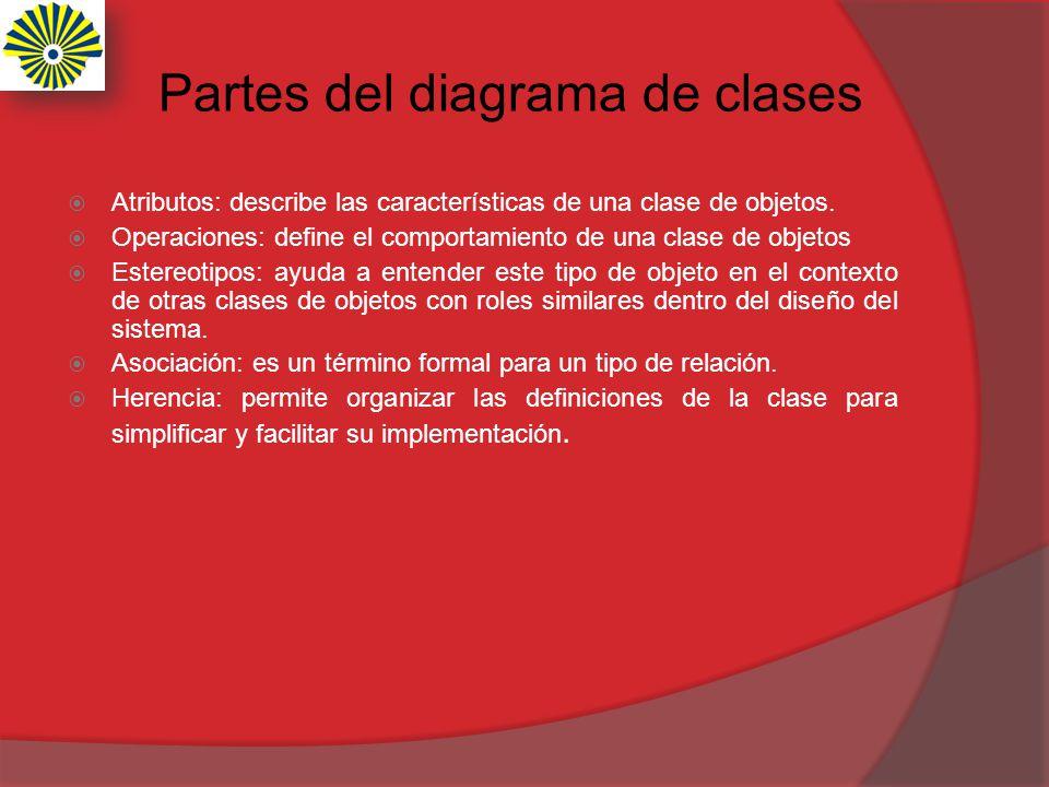 Partes del diagrama de clases Atributos: describe las características de una clase de objetos. Operaciones: define el comportamiento de una clase de o