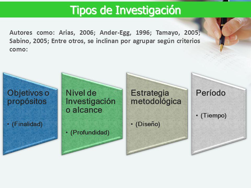 Tipos de Investigación Autores como: Arias, 2006; Ander-Egg, 1996; Tamayo, 2005; Sabino, 2005; Entre otros, se inclinan por agrupar según criterios co