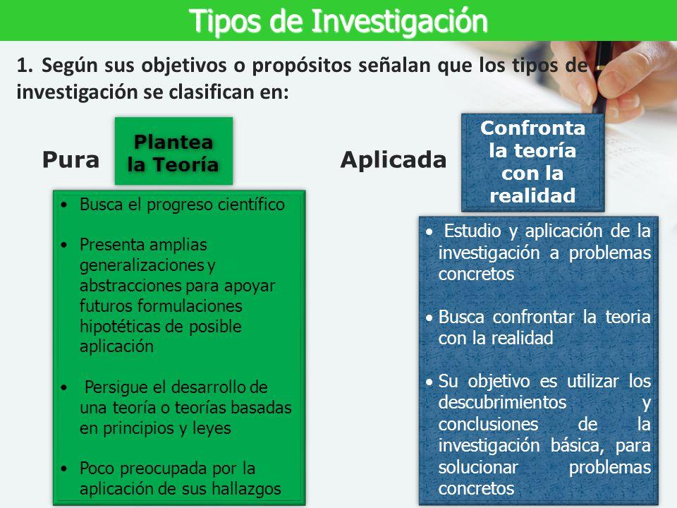 Tipos de Investigación 1.Según sus objetivos o propósitos señalan que los tipos de investigación se clasifican en: PuraAplicada Plantea la Teoría Conf