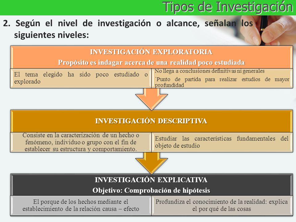 Tipos de Investigación 2. Según el nivel de investigación o alcance, señalan los siguientes niveles: INVESTIGACIÓN EXPLICATIVA Objetivo: Comprobación