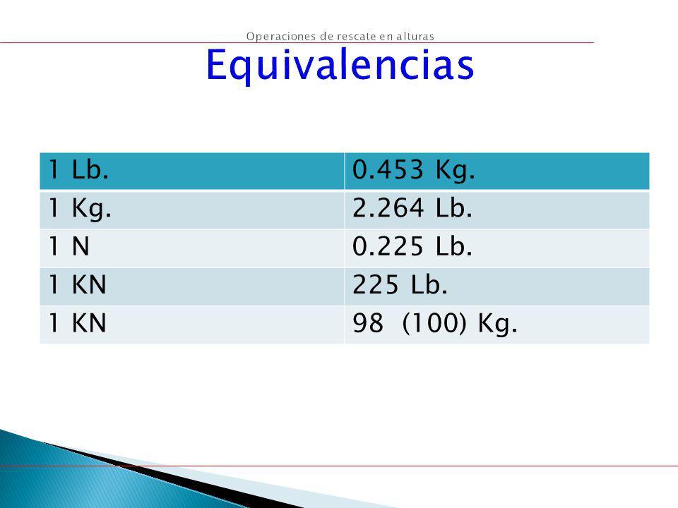 1 Lb.0.453 Kg. 1 Kg.2.264 Lb. 1 N0.225 Lb. 1 KN225 Lb. 1 KN98 (100) Kg.