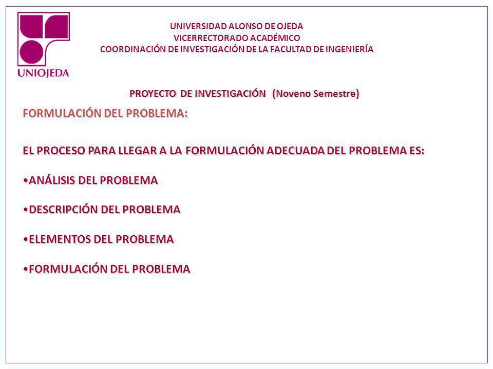 PROYECTO DE INVESTIGACIÓN (Noveno Semestre) FORMULACIÓN DEL PROBLEMA: EL PROCESO PARA LLEGAR A LA FORMULACIÓN ADECUADA DEL PROBLEMA ES: ANÁLISIS DEL P