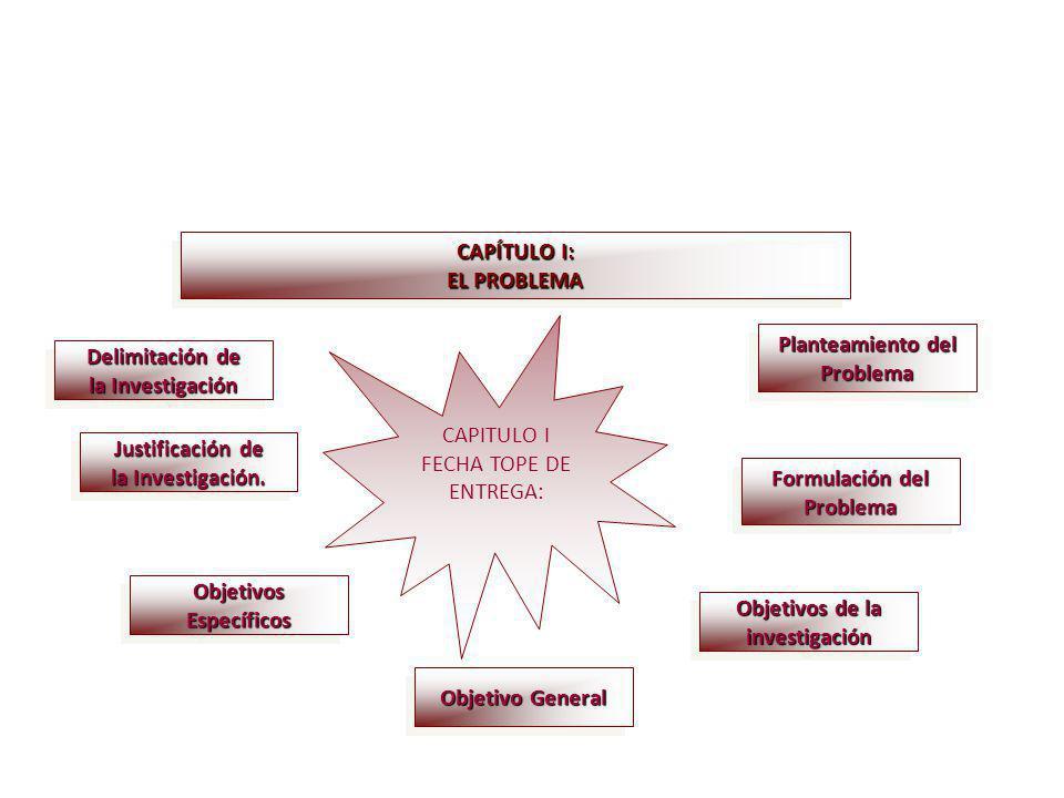 CAPITULO I FECHA TOPE DE ENTREGA: CAPÍTULO I: EL PROBLEMA CAPÍTULO I: EL PROBLEMA Planteamiento del Problema Problema Formulación del Problema Problem