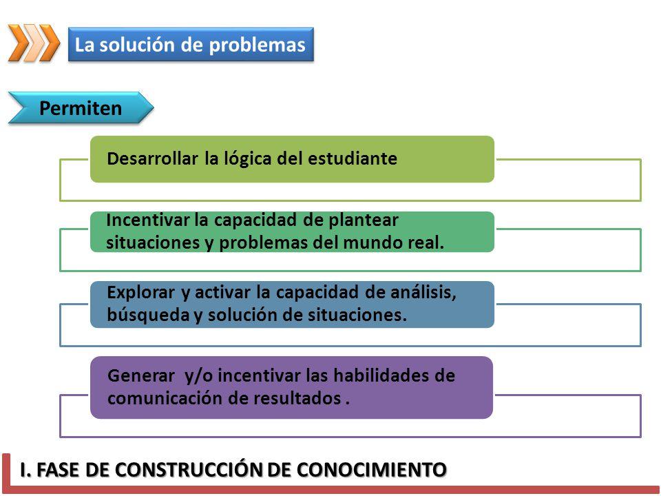 I. FASE DE CONSTRUCCIÓN DE CONOCIMIENTO Permiten Desarrollar la lógica del estudiante Incentivar la capacidad de plantear situaciones y problemas del