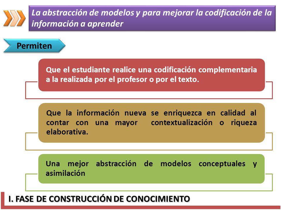 I. FASE DE CONSTRUCCIÓN DE CONOCIMIENTO Permiten La abstracción de modelos y para mejorar la codificación de la información a aprender La abstracción