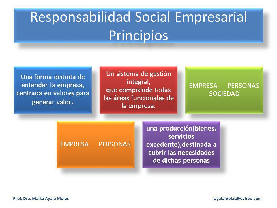 Responsabilidad Social Empresarial Principios Prof. Dra. Marta Ayala Molas ayalamolas@yahoo.com