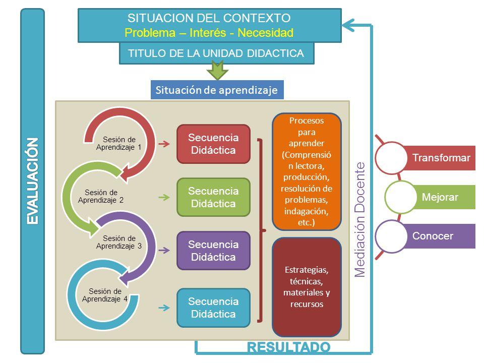SITUACION DEL CONTEXTO Problema – Interés - Necesidad TITULO DE LA UNIDAD DIDACTICA Sesión de Aprendizaje 1 Sesión de Aprendizaje 2 Sesión de Aprendiz