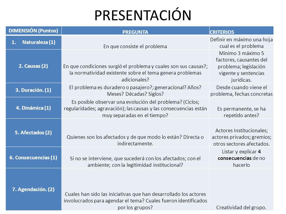 PRESENTACIÓN DIMENSIÓN (Puntos) PREGUNTACRITERIOS 1.Naturaleza (1) En que consiste el problema Definir en máximo una hoja cual es el problema 2. Causa