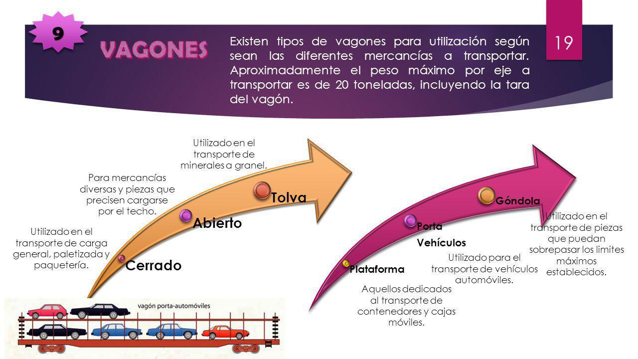 99 Existen tipos de vagones para utilización según sean las diferentes mercancías a transportar. Aproximadamente el peso máximo por eje a transportar