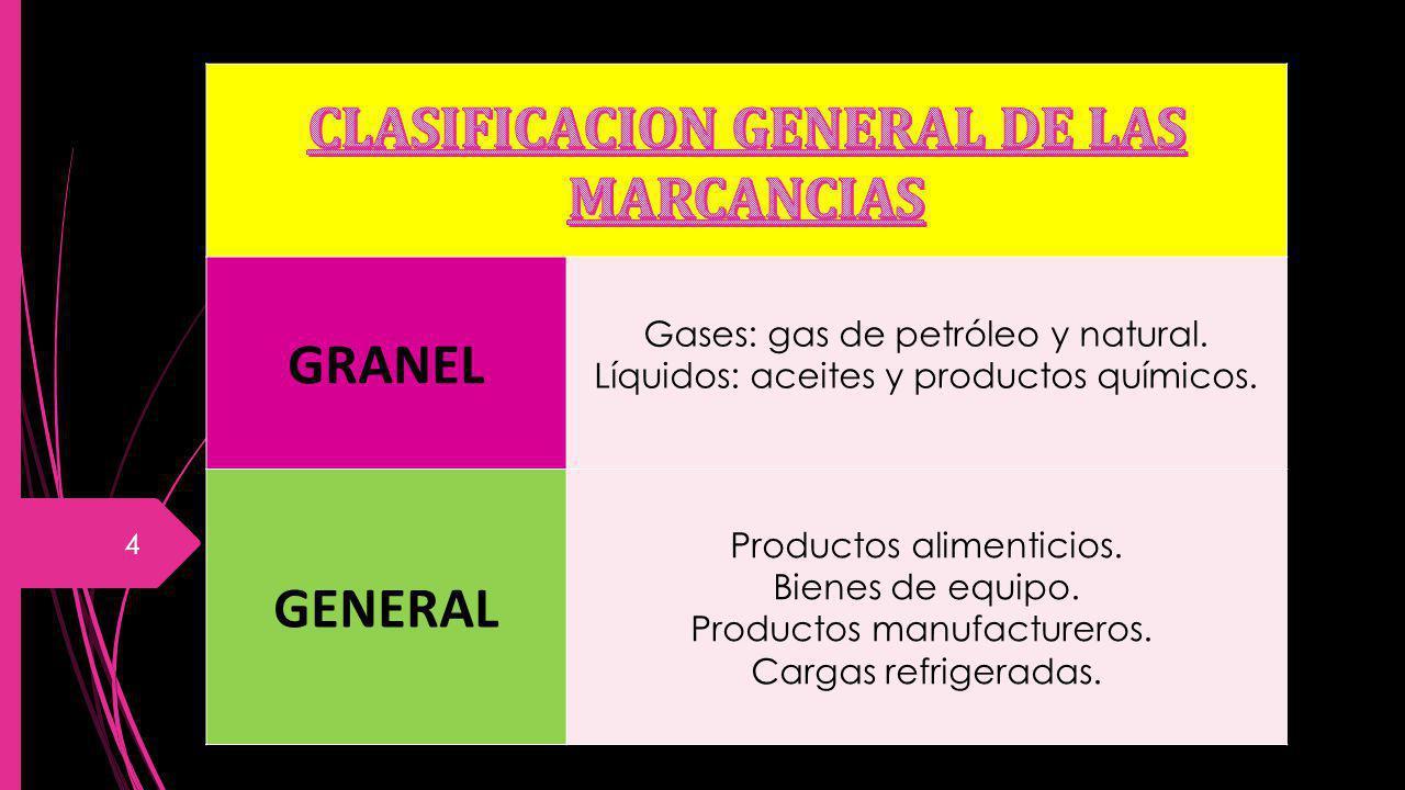 GRANEL Gases: gas de petróleo y natural. Líquidos: aceites y productos químicos. GENERAL Productos alimenticios. Bienes de equipo. Productos manufactu
