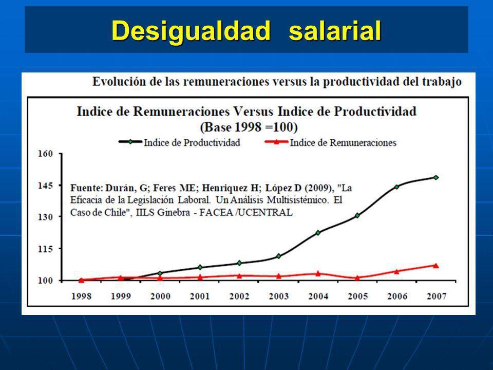 Disminución de la concentración del poder económico Modificación sustancial del mecanismo institucional de Negociación Colectiva.